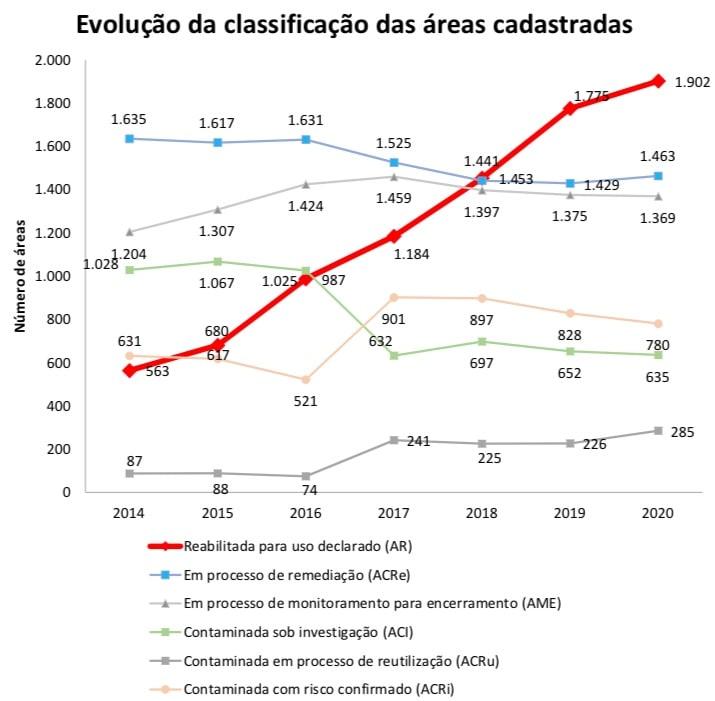 dezembro de 2020 o Estado de São Paulo contabilizava 6.434 áreas contaminadas, em fase de remediação ou reabilitadas para uso declarado, segundo o relatório anual elaborado pela Cetesb (Companhia Ambiental do Estado de São Paulo).